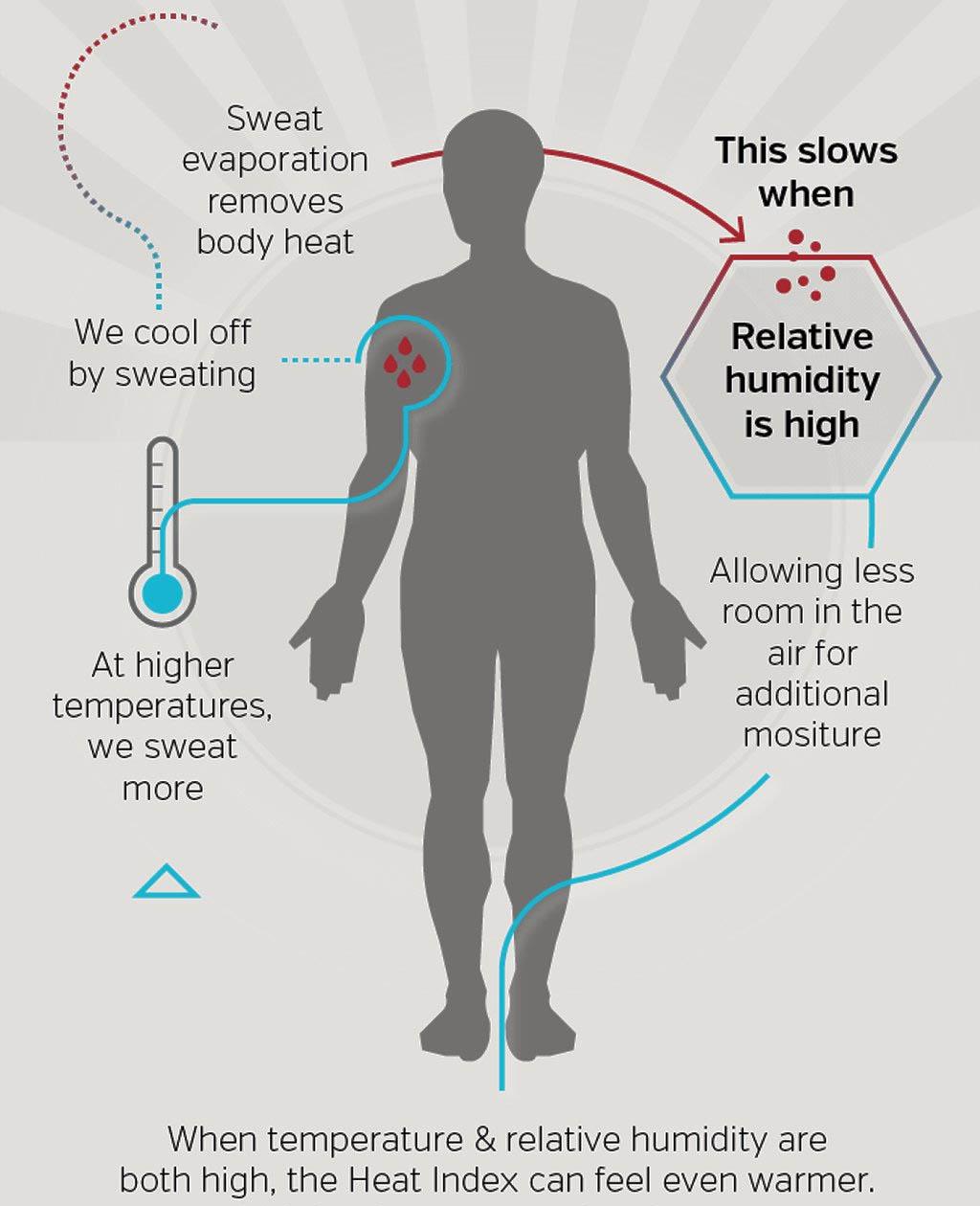Osaa Heat Index